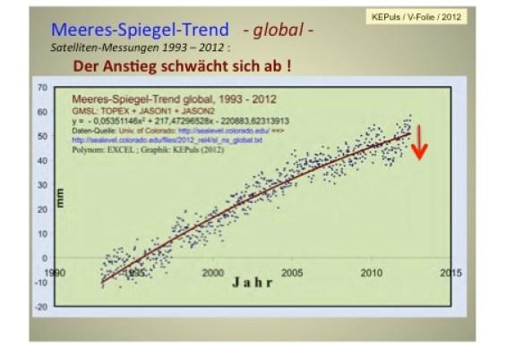 http://www.eike-klima-energie.eu/https://i1.wp.com/www.eike-klima-energie.eu/wp-content/uploads/2016/07/Abb.MSp_.1992-2012.jpg?resize=565%2C389