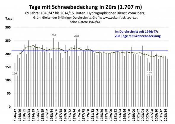 Abb. 6: Der Verlauf der jährlichen Anzahl der Tage mit Schneebedeckung in Zürs am Arlberg von 1946/47 bis 2014/15. Daten: Hydrographischer Dienst des Landes Vorarlberg. Grafik: www.zukunft-skisport.at.