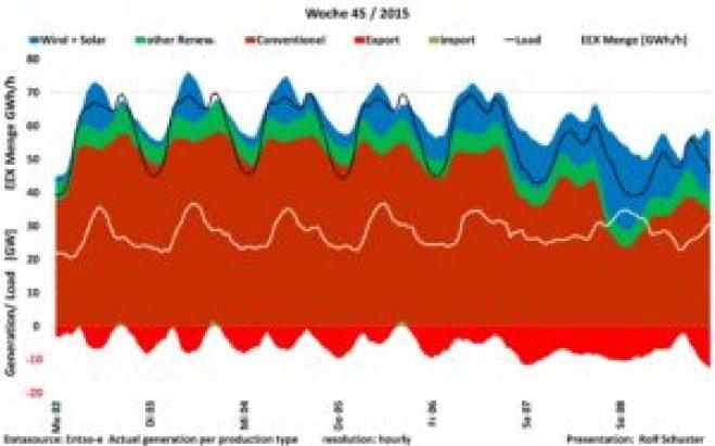Abbildung 2 Last und Stromerzeugung in KW 45 2015
