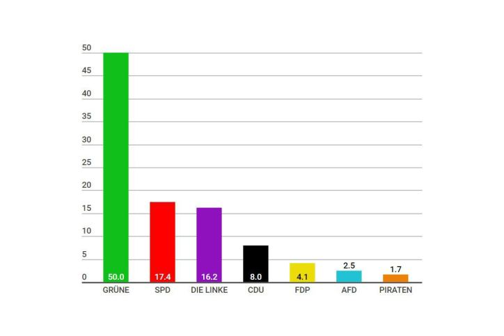 Wahlergebnisse Bezirkswahl: Grüne 50 Prozent im Stadtteil Eimsbüttel