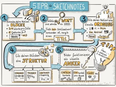 5 Tipps fuer Sketchnotes