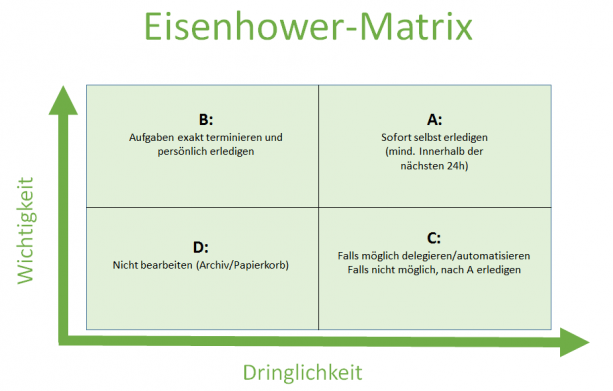 Forget All Other Productivity Hacks – The Eisenhower Matrix Is All You Need!