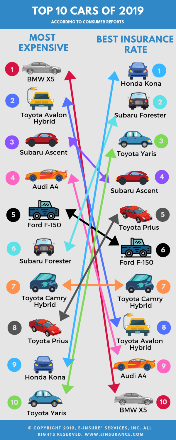 top 10 car insurance rates for 2019
