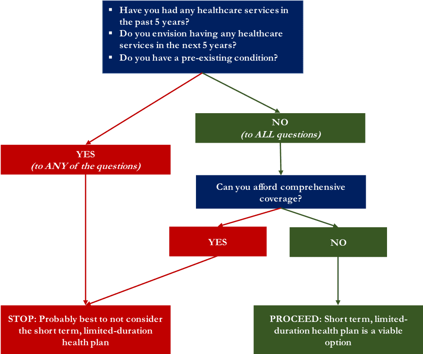 decision tree for choosing health insurance