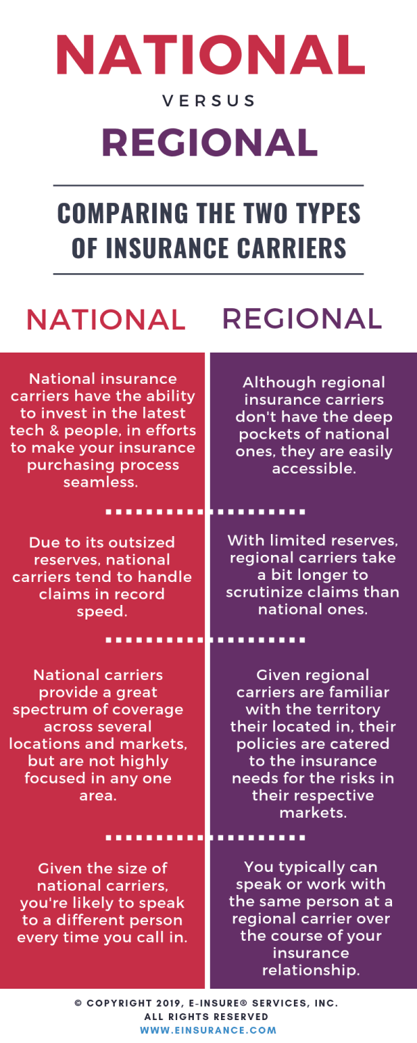 national and regional insurance carriers comparison