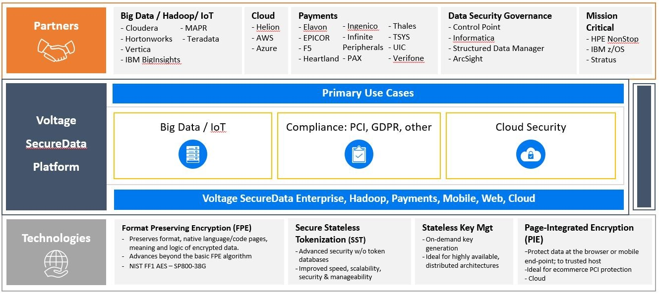 Securedata Sentry Protect Your Data Simply Enterprise Integration Security Manager Protecting The Worlds Most Sensitive