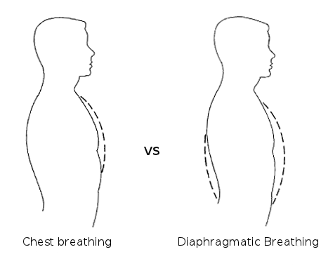 Diaphragmatic breathing will help you last longer in bed naturally