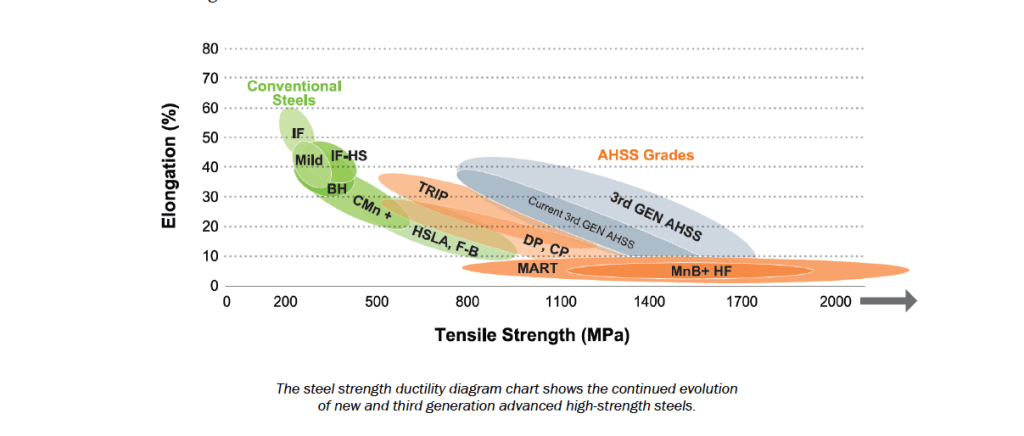 The Future of Advanced High-Strength Steel