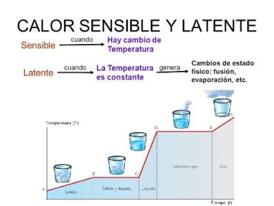 Resultado de imagen para calor sensible cambio de temperatura