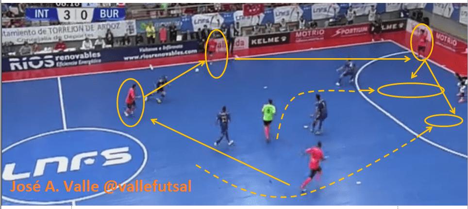 Ataque cinco contra cuatro fútbol sala