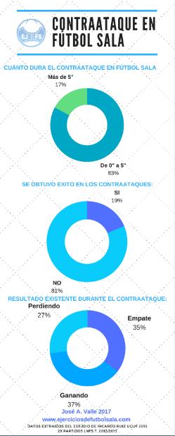 Infografía: Análisis del contraataque en fútbol sala