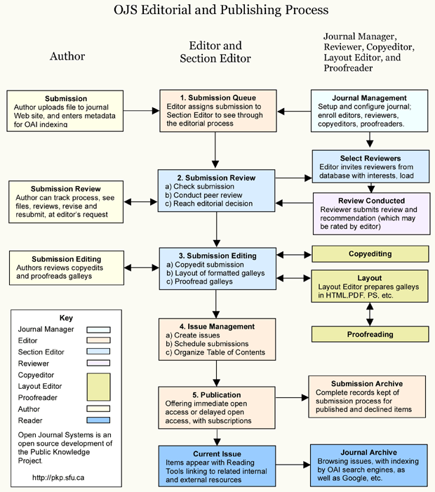 Image of the eJournal of Public Affairs publishing system
