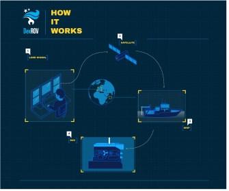 DexROV 'How It Works' graphic