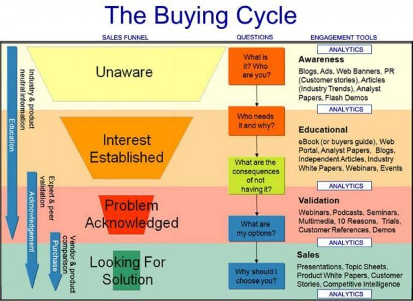sales-funnel-cycle