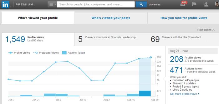 Mejoras en Linkedin =Mas Visitas al Perfil