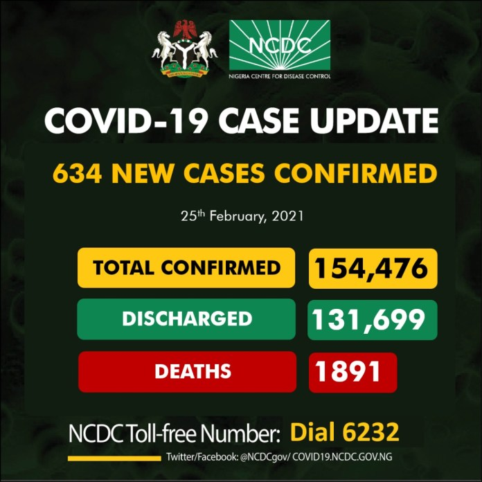 COVID-19: NCDC Confirms 6 Deaths, 634 New Infections