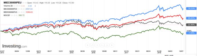 47d0785226 Andamento 2013-2018 indici MSCI EU (nero), MSCI Usa (blu), MSCI World  (rosso) ed MSCI Emergenti (Verde) – Fonte: investing.com