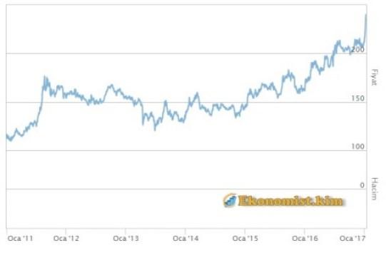 son 10 yilin ceyrek altin fiyat grafigi