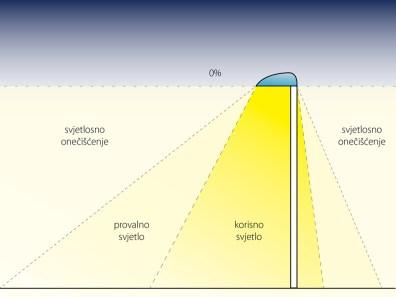 Ekološka rasvjeta ne smije svijetliti u smjeru horizonta niti iznad njega.