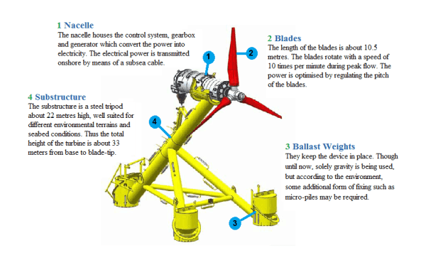 functioning of a tidal turbine