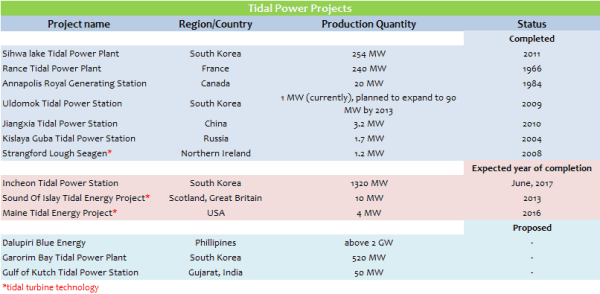 tidal power projects across the world