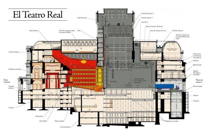 Teatro Real La gran parada croquis
