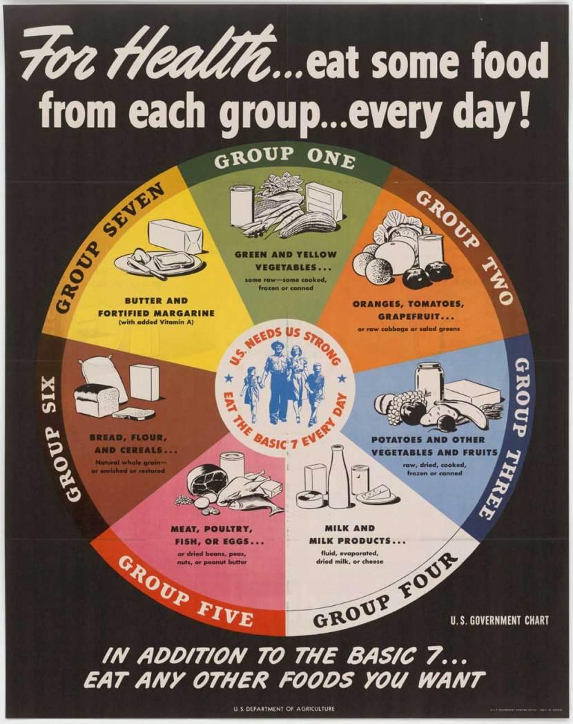 USDA Nutrition Chart, 1943