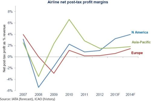 Fuente:IATA http://www.iata.org/whatwedo/Documents/economics/industry-outlook-presentation-march-2014.pdf
