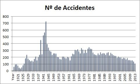 Elaboración propia con datos de Bureau of Aircraft Accidents Archives