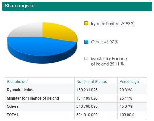 Fuente: Aer Lingus