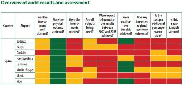 Resultados de la Auditoría de la UE. Fuente: UE