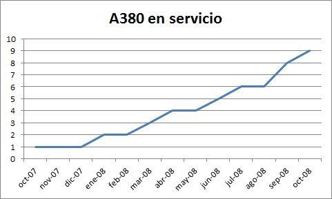 A380 en servicio los 12 el primer año. Elaboración propia.