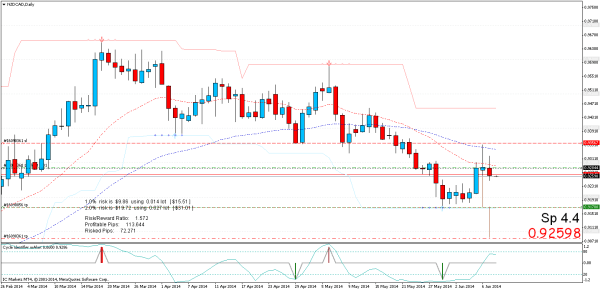 sell limit nzdcaddaily