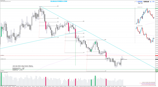 sell EURCADDaily price action