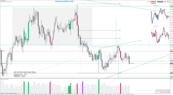 sell EURUSDDaily price action