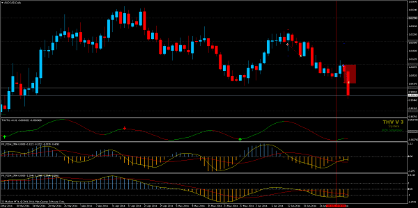stop loss audcaddaily