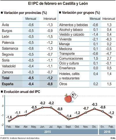 El IPC de febrero en Castilla y León. (Fuente: Ical)