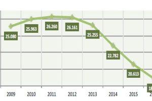 Evolución de la población extranjera en la provincia en los últimos años. / CCOO