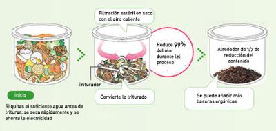 panasonic risaikura ms n53 funcionamiento - Panasonic RISAIKURA MS-N53: hacer compost en casa de forma rápida