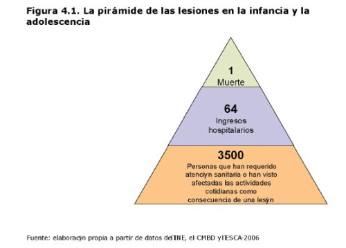 """lesiones5 - Informe en pdf para evitar """"accidentes"""" infantiles: """"Lesiones no intencionadas en la infancia y adolescencia. Rompiendo el tópico de la mala suerte"""""""