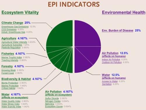 epi indicators - Los 10 países con mejor salud ambiental