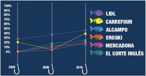greenpeace2 - Ranking de supermercados españoles en sostenibilidad en la venta de pescado