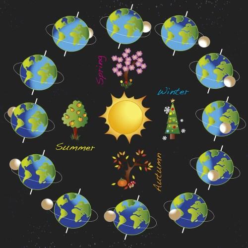 Depositphotos 23797341 m 2015 - solar system