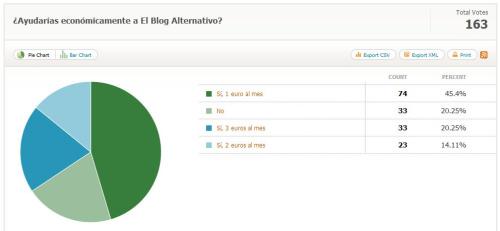 encuesta ayuda economica a el blog alternativo resultados - encuesta ayuda economica a El Blog Alternativo-resultados