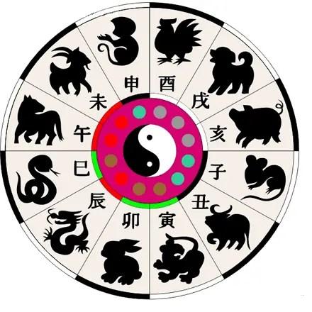 astrologia china - astrologia china