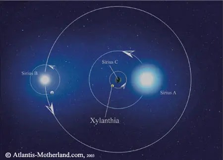 SiriusOrbit - constelacion de sirio
