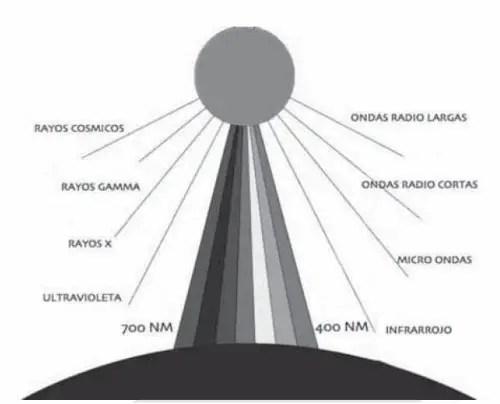 codigo luz - EL CÓDIGO DE LA LUZ: Entrevista y vídeo a Daniel Lumera, investigador de los efectos terapeúticos de la luz solar