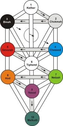 Cábala - El significado arcano de los símbolos: El triángulo (4)