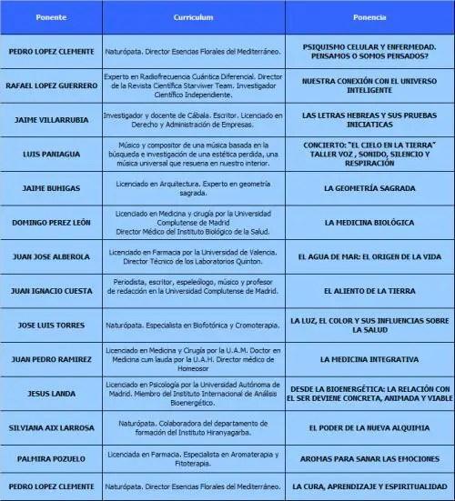 ponentesb - Ciencia, Salud y Conocimiento: congreso en Madrid en junio 2011