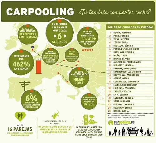 semana europea de la movilidad compartes coche 500 - El estado del carpooling en Europa y otras curiosidades (infografía)